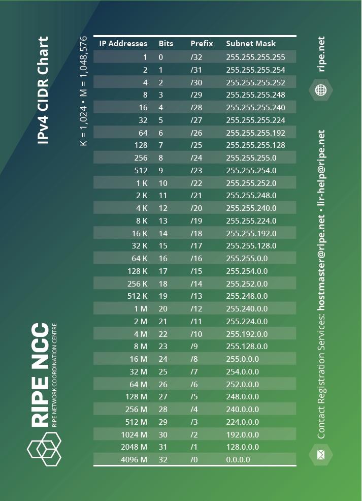 IP Address CIDR Chart